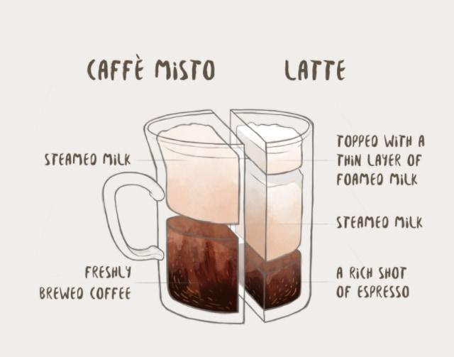 Caffe Misto VS Latte